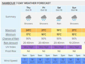 a recent weather report on the Sunshine Coast